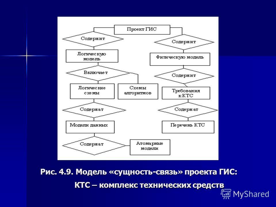 Рис. 4.9. Модель «сущность-связь» проекта ГИС: КТС – комплекс технических средств
