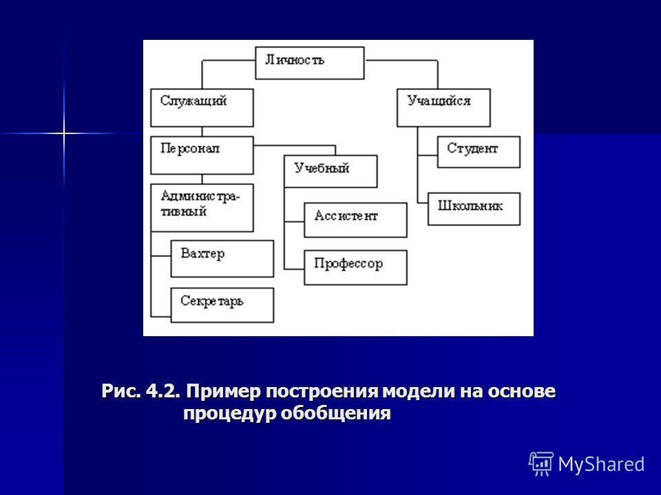 Рис. 4.2. Пример построения модели на основе процедур обобщения