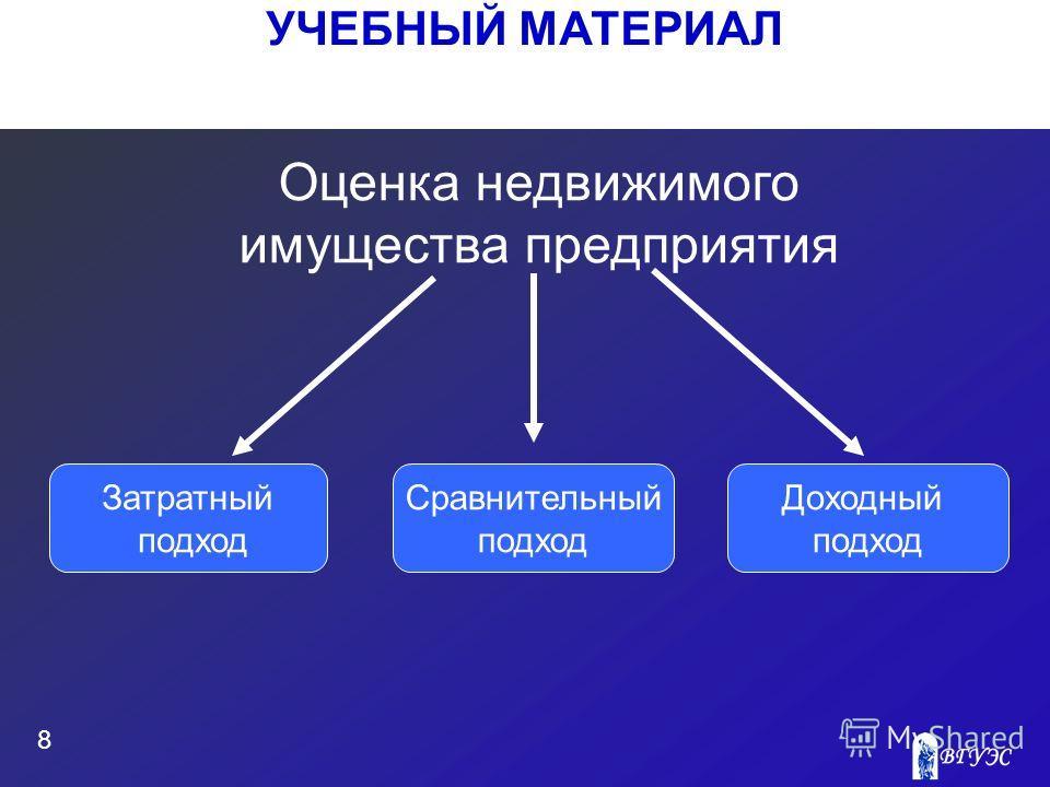 УЧЕБНЫЙ МАТЕРИАЛ 8 Оценка недвижимого имущества предприятия Затратный подход Сравнительный подход Доходный подход