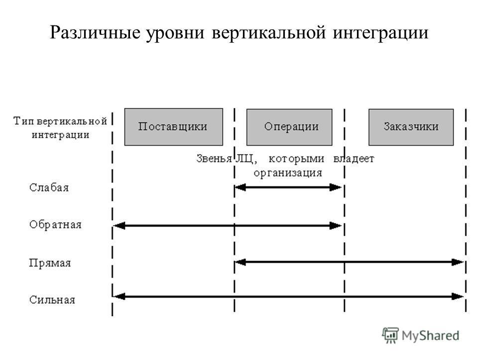 Различные уровни вертикальной интеграции