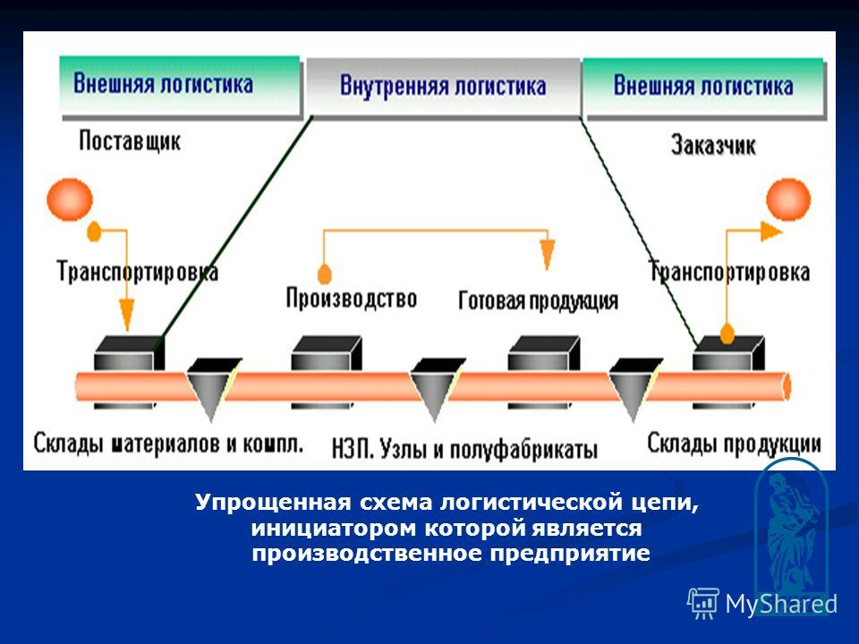 Упрощенная схема логистической цепи, инициатором которой является производственное предприятие