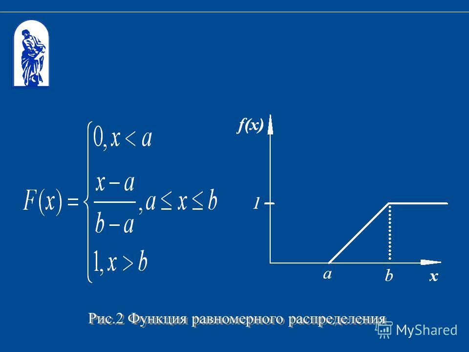 Рис.2 Функция равномерного распределения