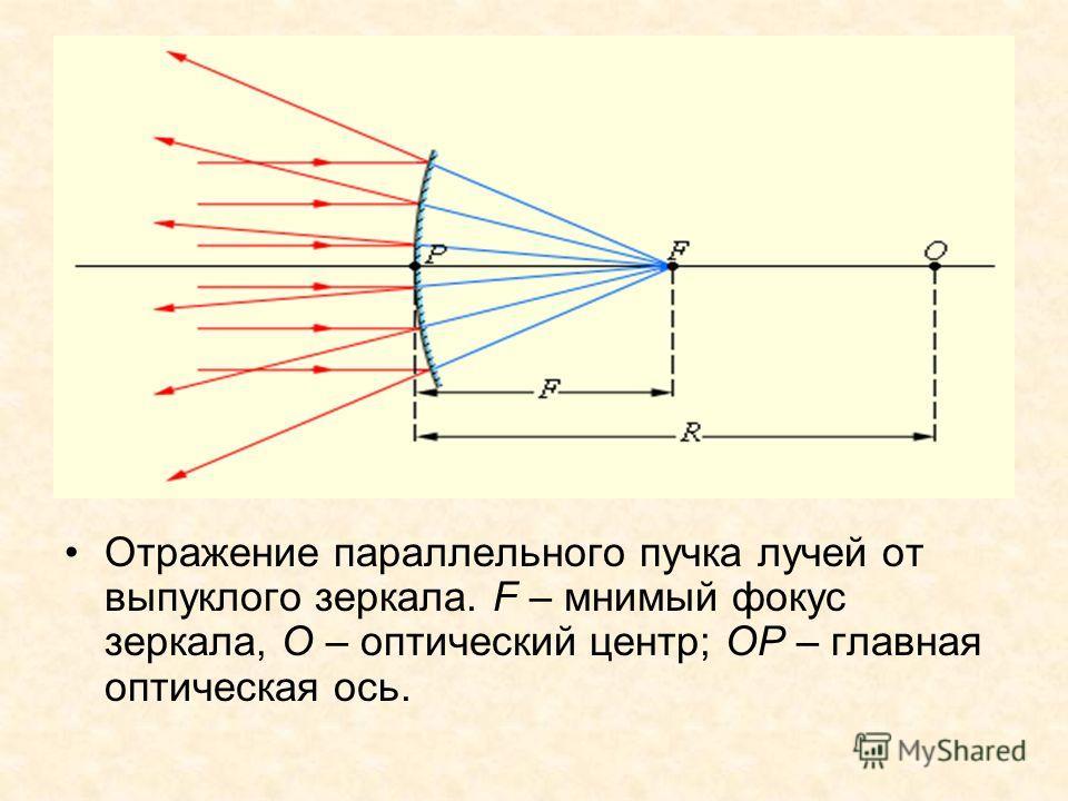 Отражение параллельного пучка лучей от выпуклого зеркала. F – мнимый фокус зеркала, O – оптический центр; OP – главная оптическая ось.