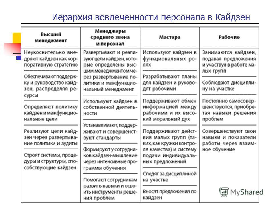 Иерархия вовлеченности персонала в Кайдзен