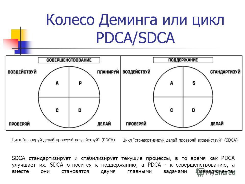 Колесо Деминга или цикл PDCA/SDCA Цикл