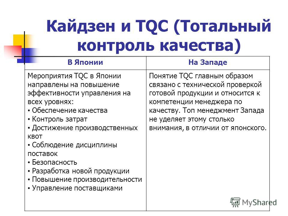 Кайдзен и TQC (Тотальный контроль качества) В ЯпонииНа Западе Мероприятия TQC в Японии направлены на повышение эффективности управления на всех уровнях: Обеспечение качества Контроль затрат Достижение производственных квот Соблюдение дисциплины поста