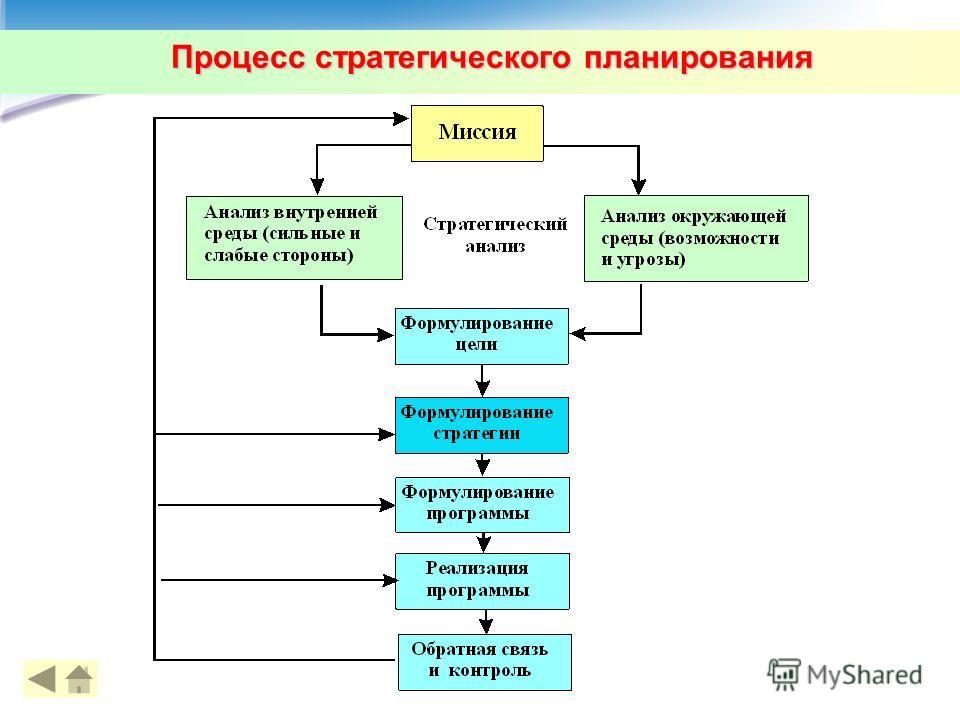 Процесс стратегического планирования