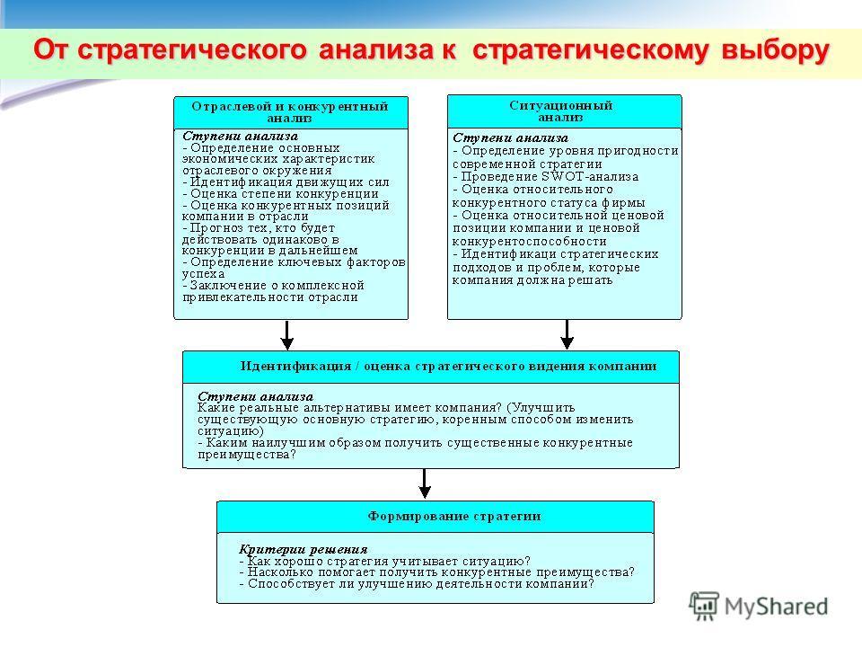 От стратегического анализа к стратегическому выбору