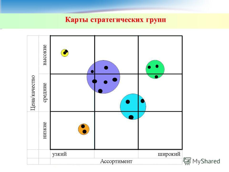 Карты стратегических групп