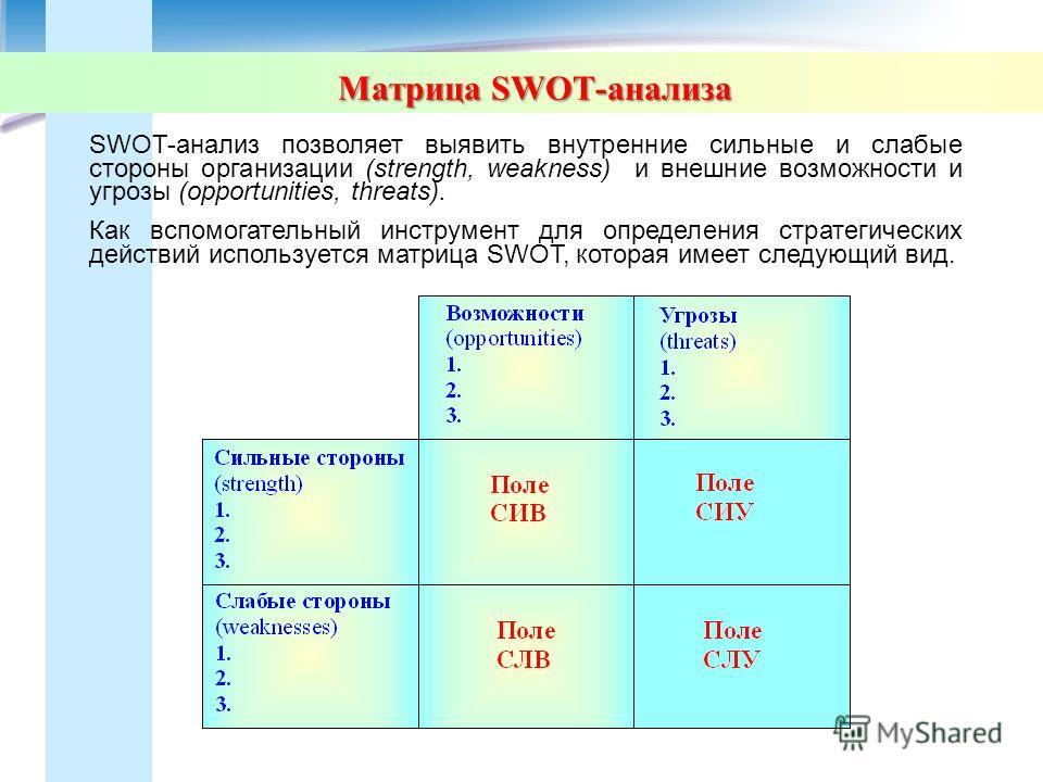 Матрица SWOT-анализа SWOT-анализ позволяет выявить внутренние сильные и слабые стороны организации (strength, weakness) и внешние возможности и угрозы (opportunities, threats). Как вспомогательный инструмент для определения стратегических действий ис