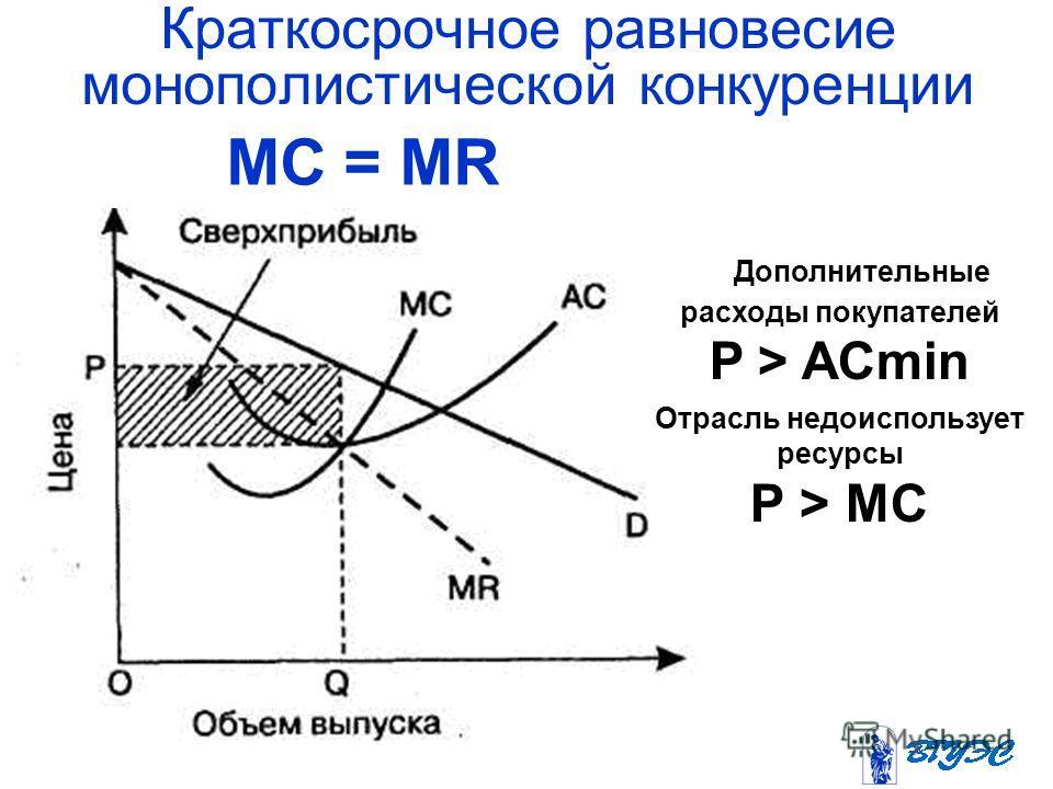 Краткосрочное равновесие монополистической конкуренции МС = MR Дополнительные расходы покупателей P > AСmin Отрасль недоиспользует ресурсы Р > МС