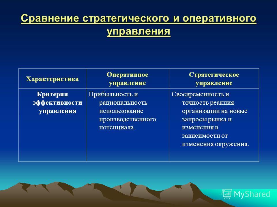 Сравнение стратегического и оперативного управления Характеристика Оперативное управление Стратегическое управление Критерии эффективности управления Прибыльность и рациональность использование производственного потенциала. Своевременность и точность