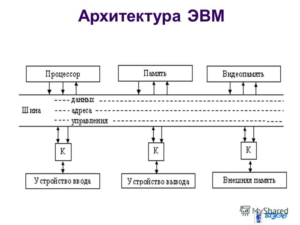 Архитектура ЭВМ