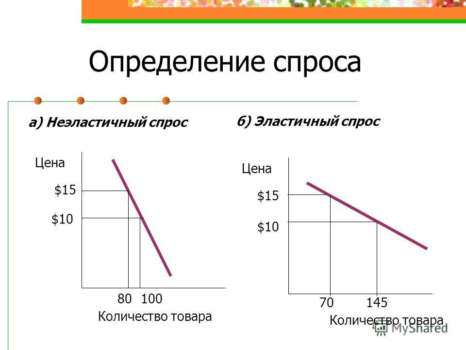 Определение спроса Цена Количество товара Цена Количество товара $15 $10$10 $10$10 80100 70145 а) Неэластичный спрос б) Эластичный спрос