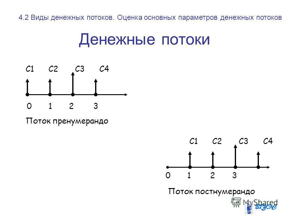 Денежные потоки 0 1 2 3 С1 С2 С3 С4 Поток пренумерандо Поток постнумерандо 0 1 2 3 С1 С2 С3 С4 4.2 Виды денежных потоков. Оценка основных параметров денежных потоков