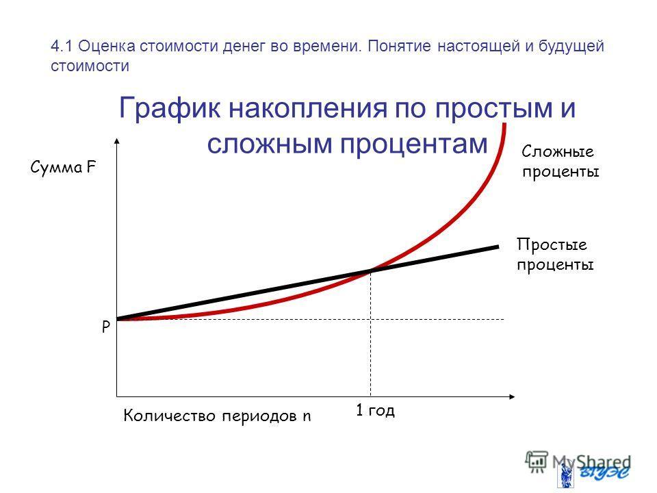 График накопления по простым и сложным процентам Сложные проценты Простые проценты 1 год Количество периодов n Сумма F P 4.1 Оценка стоимости денег во времени. Понятие настоящей и будущей стоимости
