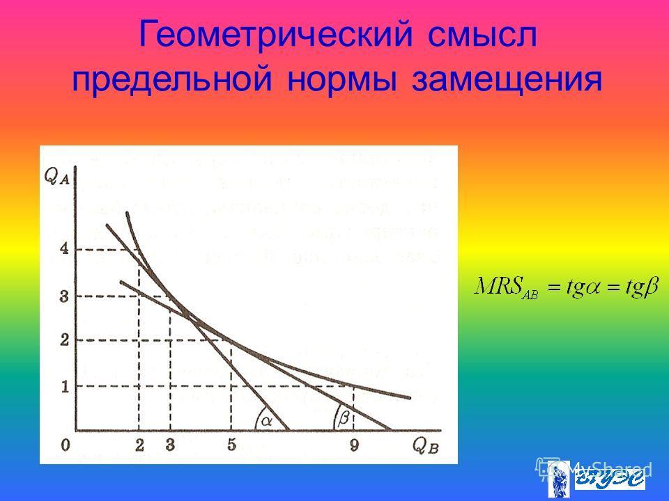 Геометрический смысл предельной нормы замещения