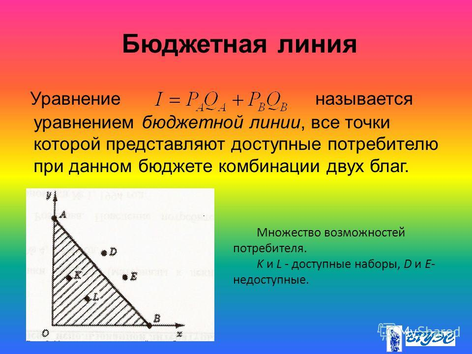 Уравнение называется уравнением бюджетной линии, все точки которой представляют доступные потребителю при данном бюджете комбинации двух благ. Множество возможностей потребителя. K и L - доступные наборы, D и Е- недоступные. Бюджетная линия