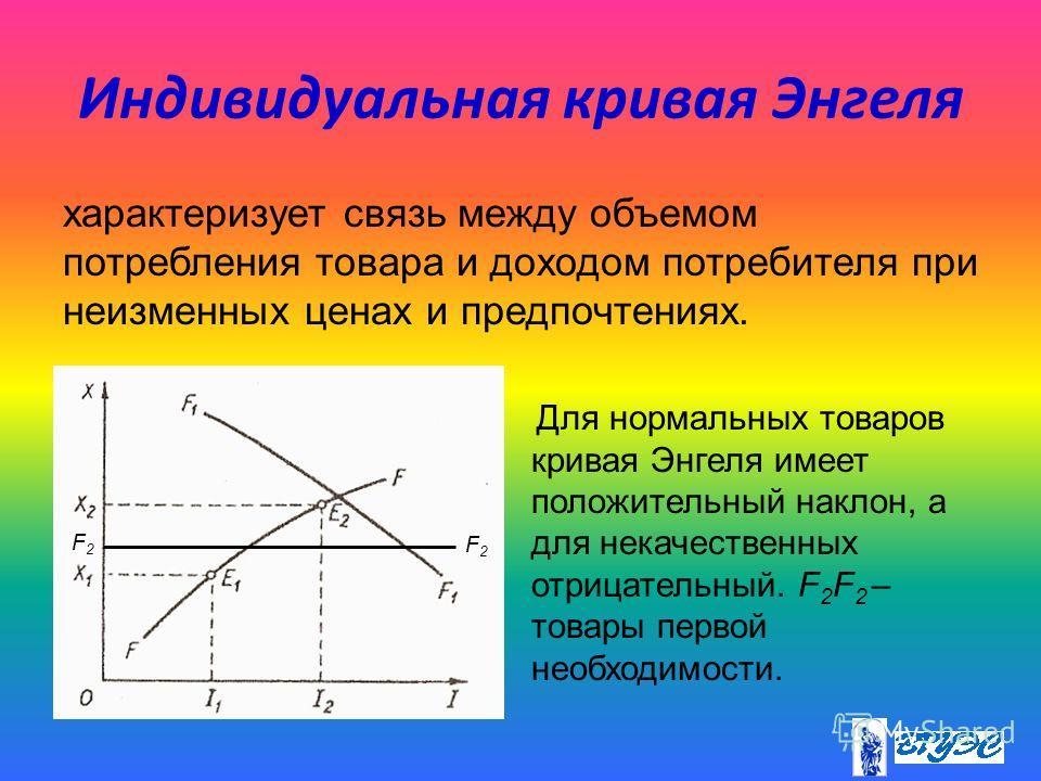 Индивидуальная кривая Энгеля характеризует связь между объемом потребления товара и доходом потребителя при неизменных ценах и предпочтениях. Для нормальных товаров кривая Энгеля имеет положительный наклон, а для некачественных отрицательный. F 2 F 2