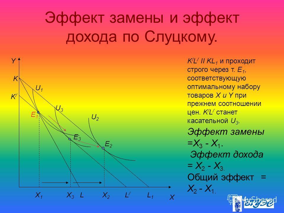Эффект замены и эффект дохода по Слуцкому. Эффект замены =Х 3 - Х 1. Эффект дохода = Х 2 - Х 3. Общий эффект = Х 2 - Х 1. Y X K LL1L1 E1E1 E2E2 K/K/ L/L/ X1X1 X2X2 U1U1 U2U2 E3E3 X3X3 U3U3 K / L / II KL 1 и проходит строго через т. E 1, соответствующ