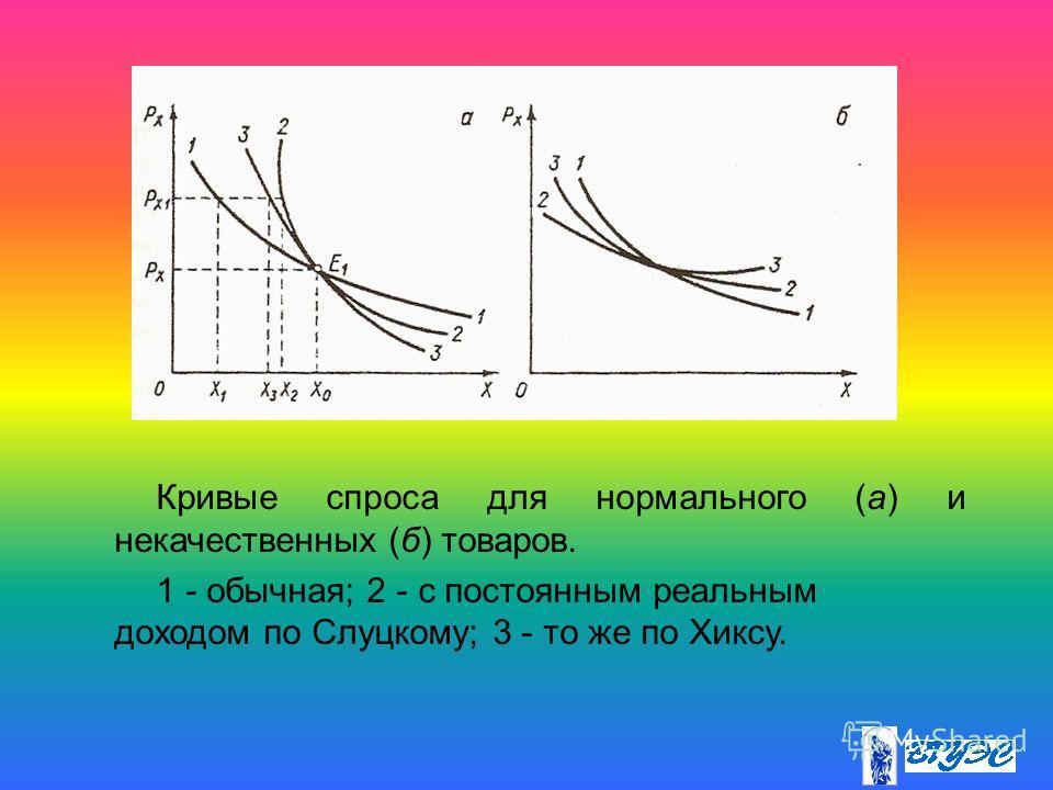 Кривые спроса для нормального (а) и некачественных (б) товаров. 1 - обычная; 2 - с постоянным реальным доходом по Слуцкому; 3 - то же по Хиксу.