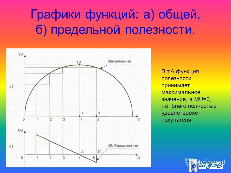 Графики функций: а) общей, б) предельной полезности. В т.А функция полезности принимает максимальное значение, а MU=0, т.е. благо полностью удовлетворяет покупателя.
