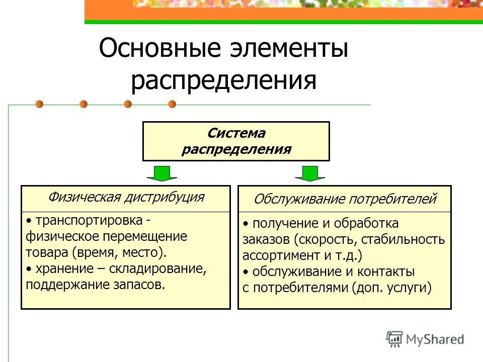 Основные элементы распределения Система распределения Физическая дистрибуция транспортировка - физическое перемещение товара (время, место). хранение – складирование, поддержание запасов. Обслуживание потребителей получение и обработка заказов (скоро