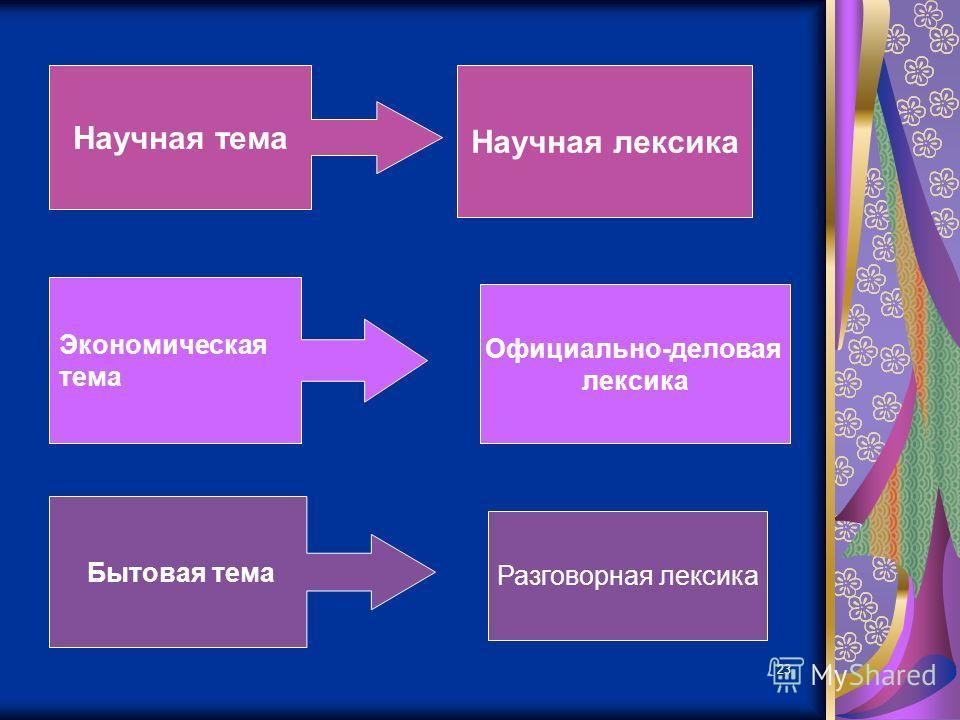 23 Научная тема Научная лексика Экономическая тема Официально-деловая лексика Бытовая тема Разговорная лексика