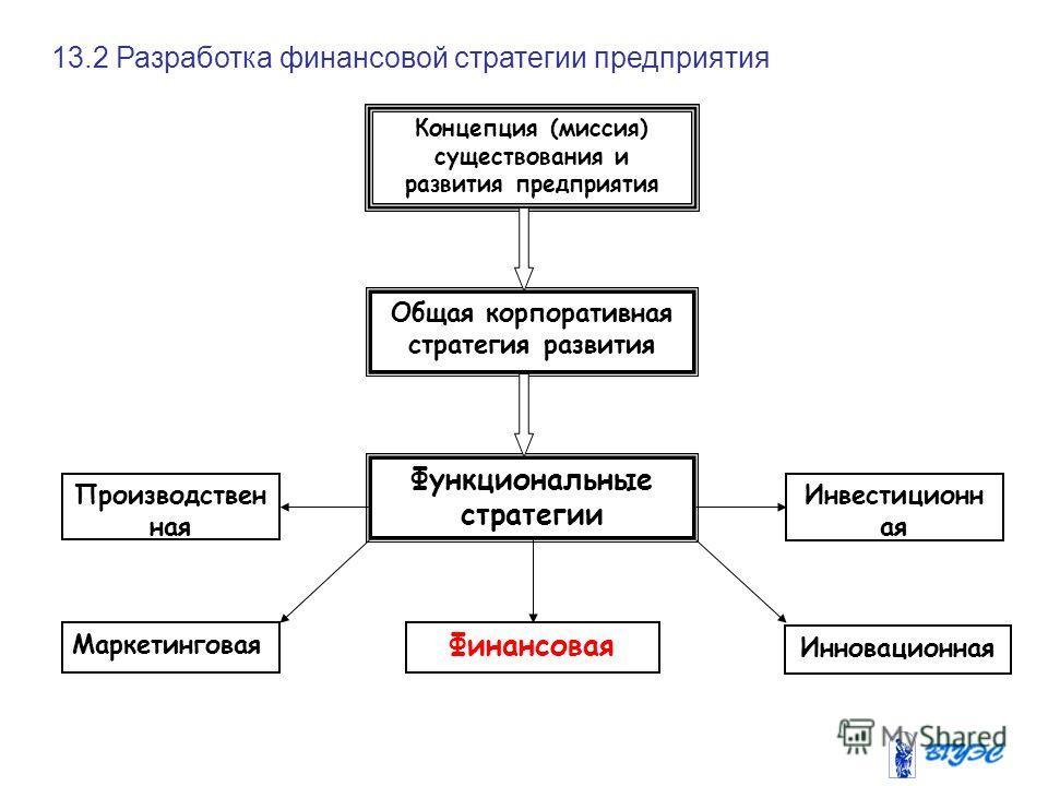 Концепция (миссия) существования и развития предприятия Общая корпоративная стратегия развития Функциональные стратегии Производствен ная Инвестиционн ая Маркетинговая Финансовая Инновационная 13.2 Разработка финансовой стратегии предприятия