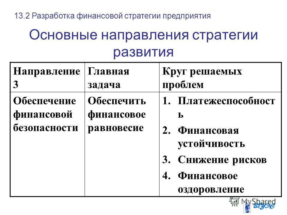 Основные направления стратегии развития Направление 3 Главная задача Круг решаемых проблем Обеспечение финансовой безопасности Обеспечить финансовое равновесие 1.Платежеспособност ь 2.Финансовая устойчивость 3.Снижение рисков 4.Финансовое оздоровлени