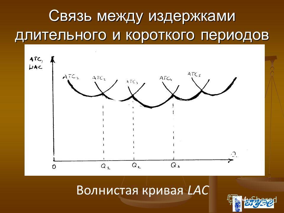 21 Связь между издержками длительного и короткого периодов Волнистая кривая LAC