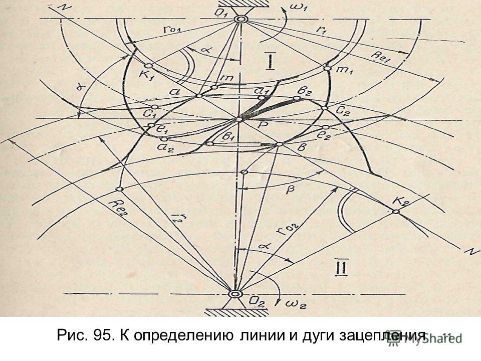 11 Рис. 95. К определению линии и дуги зацепления