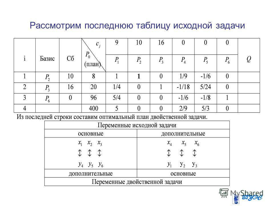 Рассмотрим последнюю таблицу исходной задачи