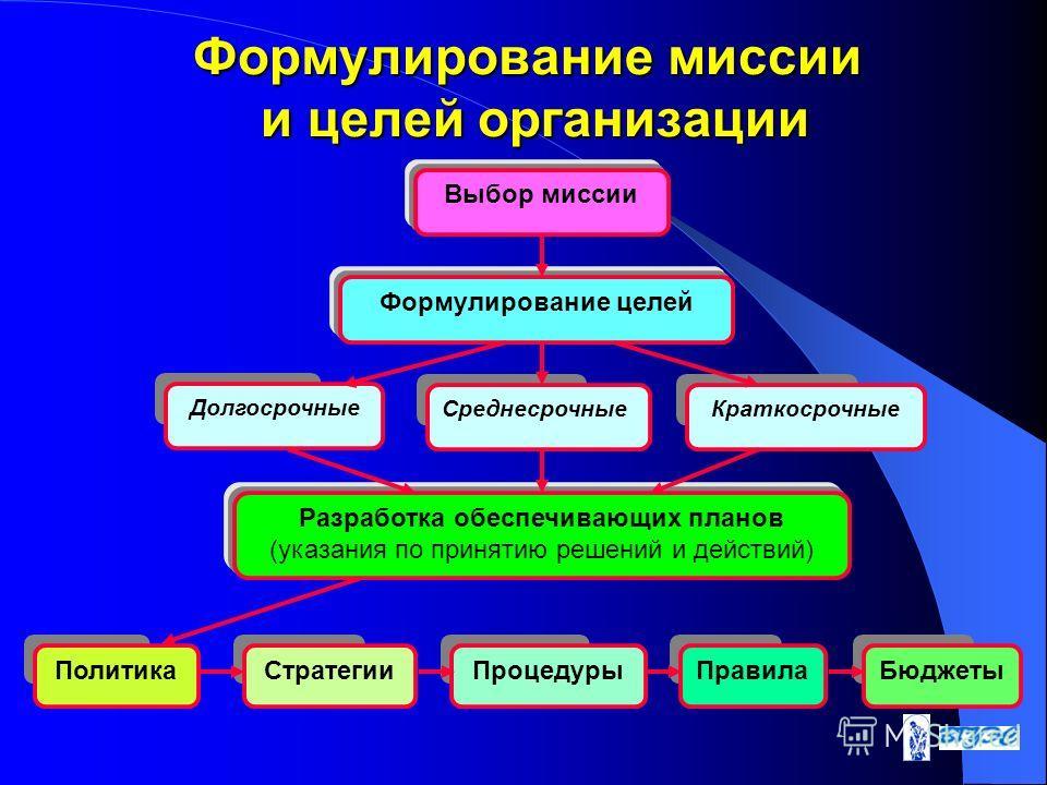 Формулирование миссии и целей организации Выбор миссии Формулирование целей Долгосрочные СреднесрочныеКраткосрочные Разработка обеспечивающих планов (указания по принятию решений и действий) ПолитикаСтратегииПроцедурыПравилаБюджеты