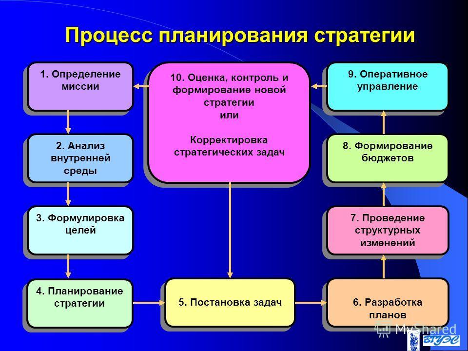 Процесс планирования стратегии 1. Определение миссии 2. Анализ внутренней среды 3. Формулировка целей 4. Планирование стратегии 9. Оперативное управление 8. Формирование бюджетов 7. Проведение структурных изменений 6. Разработка планов 5. Постановка