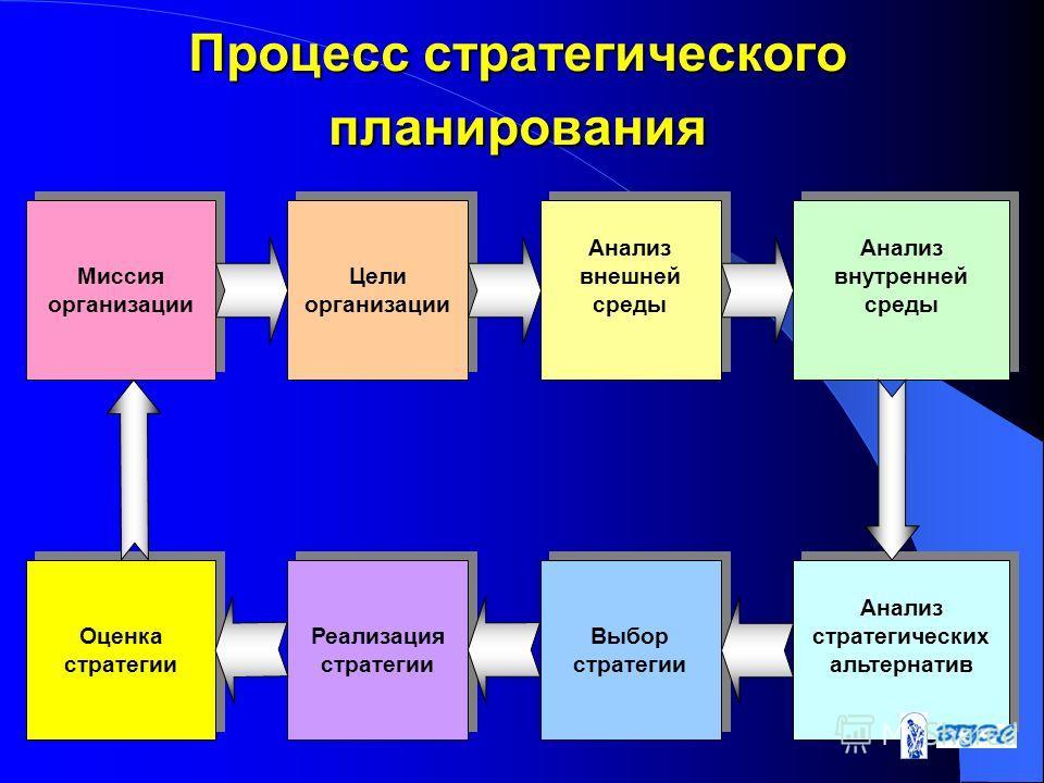 Процесс стратегического планирования Цели организации Анализ внешней среды Анализ внутренней среды Оценка стратегии Реализация стратегии Выбор стратегии Анализ стратегических альтернатив Миссия организации