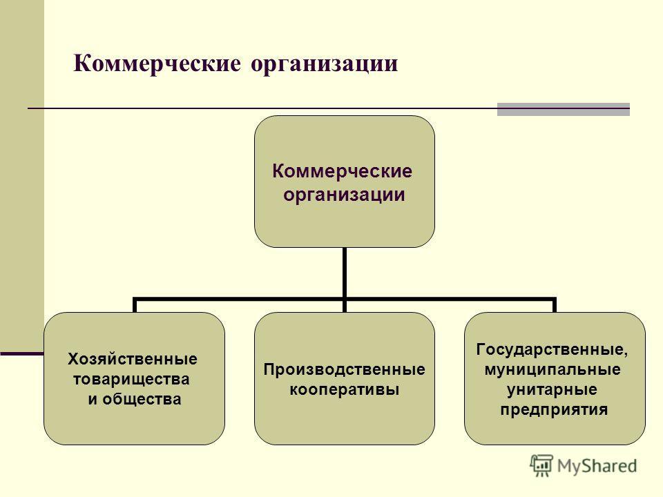 Коммерческие организации Коммерческие организации Хозяйственные товарищества и общества Производственные кооперативы Государственные, муниципальные унитарные предприятия