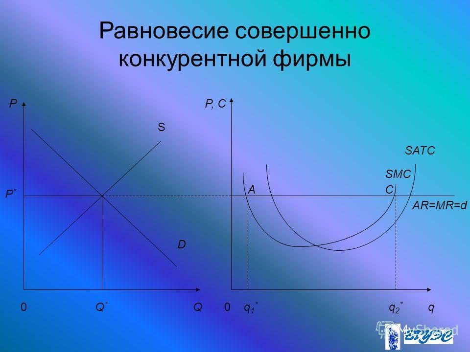 Равновесие совершенно конкурентной фирмы P P*P* Q*Q* Qq0 D S P, C 0 SATC SMC AR=MR=d q1*q1* q2*q2* AC