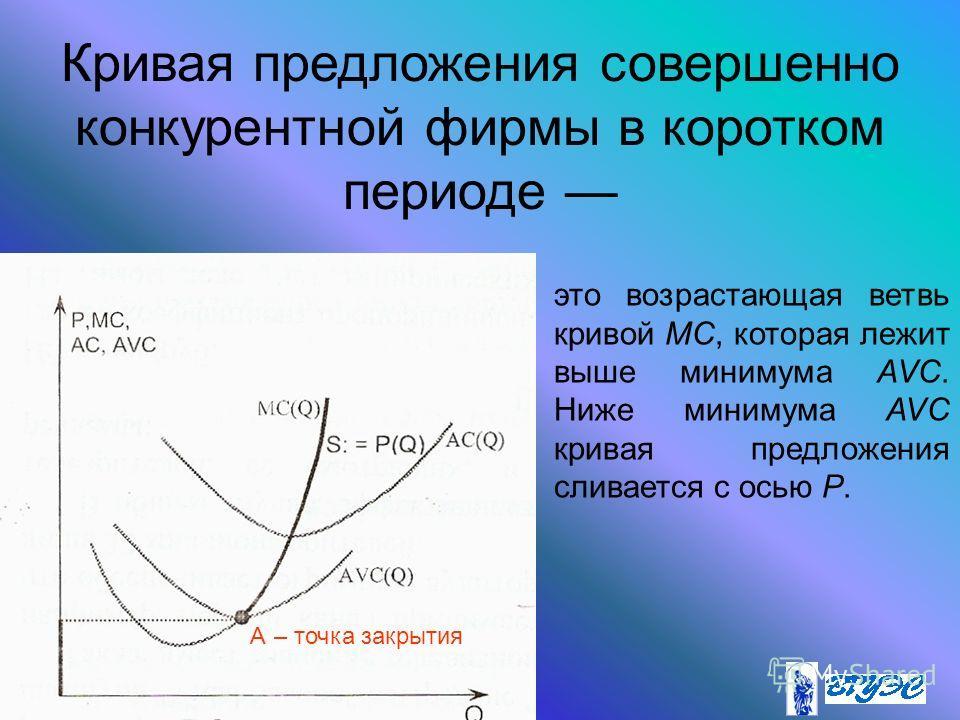 Кривая предложения совершенно конкурентной фирмы в коротком периоде A– точка закрытия это возрастающая ветвь кривой MC, которая лежит выше минимума AVC. Ниже минимума AVC кривая предложения сливается с осью P.