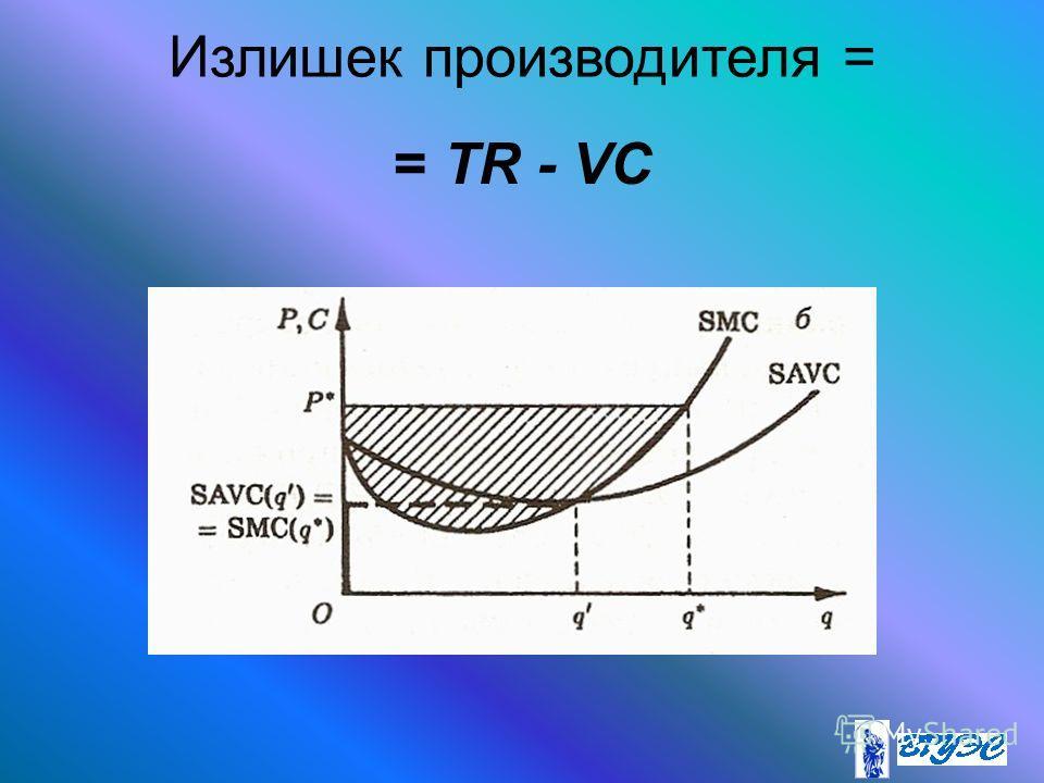 Излишек производителя = = TR - VC