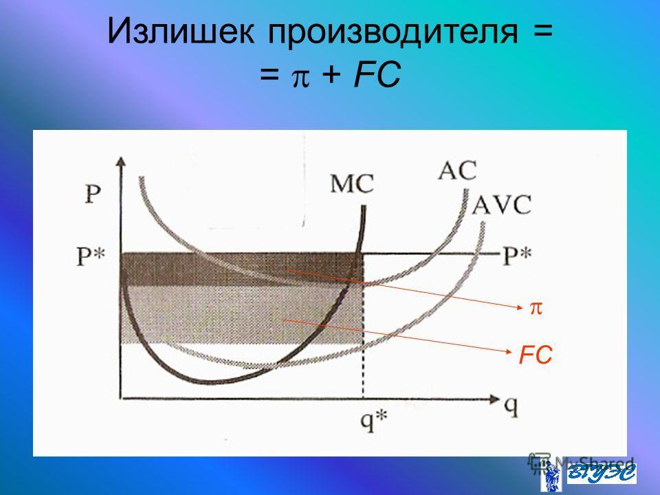 Излишек производителя = = + FC FC