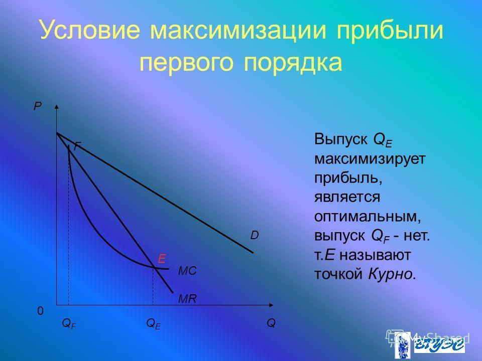 Условие максимизации прибыли первого порядка P Q E F QFQF 0 QEQE D MR MC Выпуск Q E максимизирует прибыль, является оптимальным, выпуск Q F - нет. т.Е называют точкой Курно.