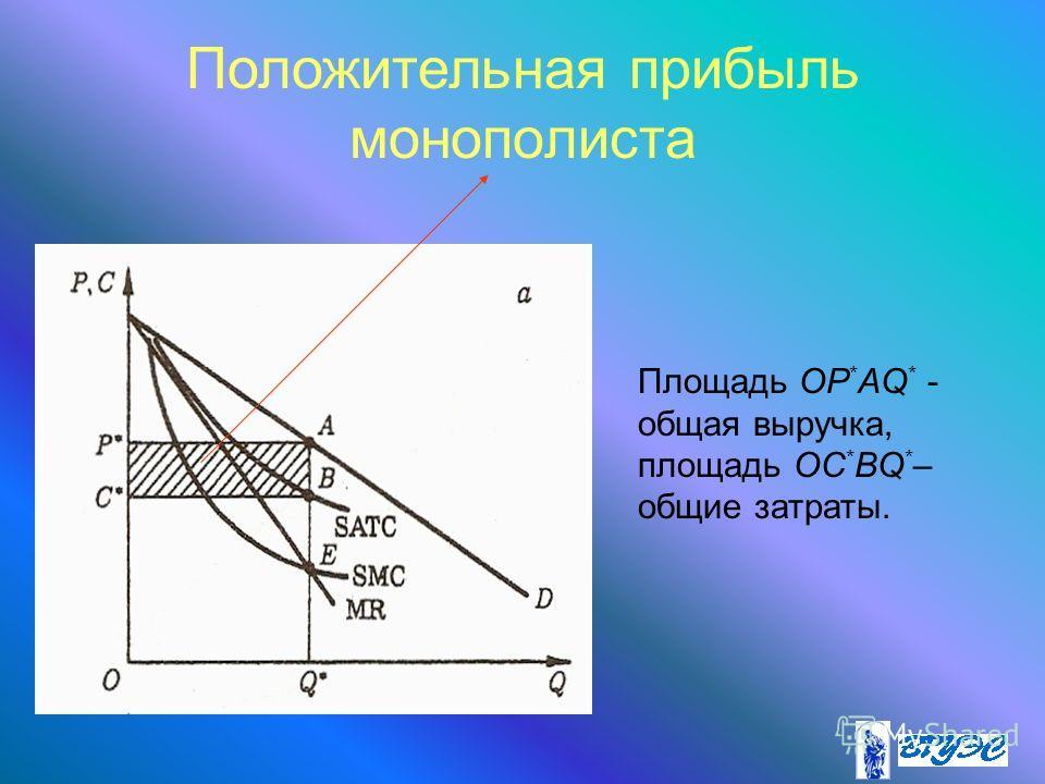 Положительная прибыль монополиста Площадь OP * AQ * - общая выручка, площадь OC * BQ * – общие затраты.