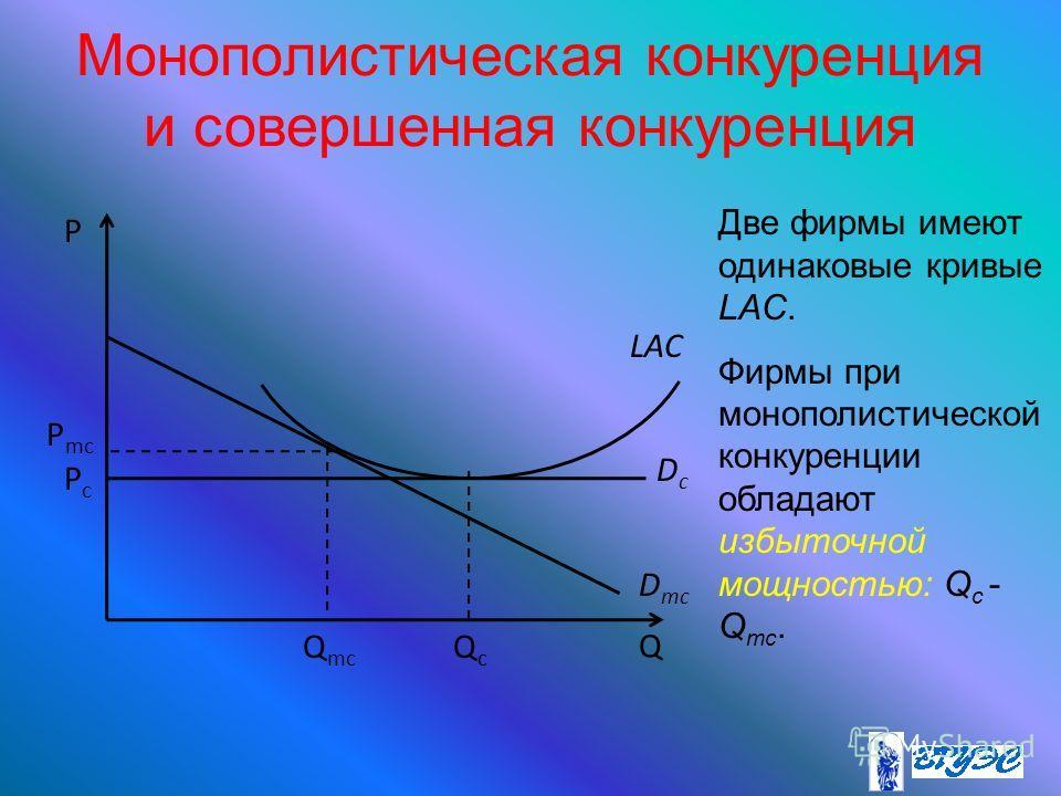 Монополистическая конкуренция и совершенная конкуренция P PcPc QcQc DcDc Q LAC D mc Q mc P mc Две фирмы имеют одинаковые кривые LAC. Фирмы при монополистической конкуренции обладают избыточной мощностью: Q c - Q mc.