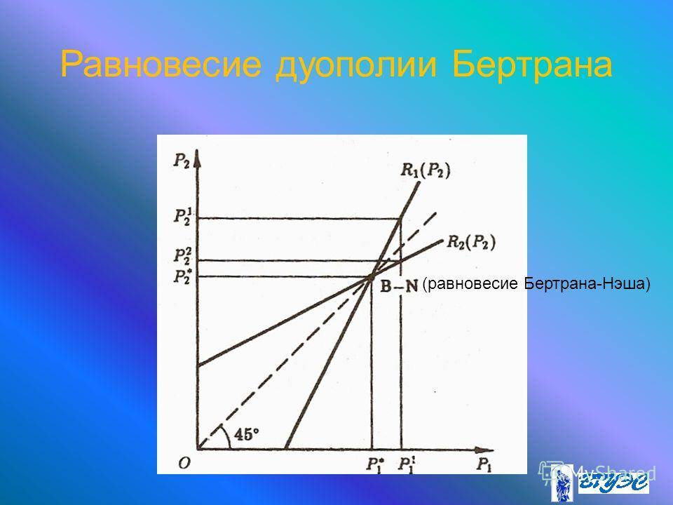 Равновесие дуополии Бертрана (равновесие Бертрана-Нэша)