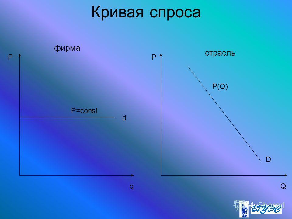 Кривая спроса PP qQ фирма отрасль D d P=const P(Q)