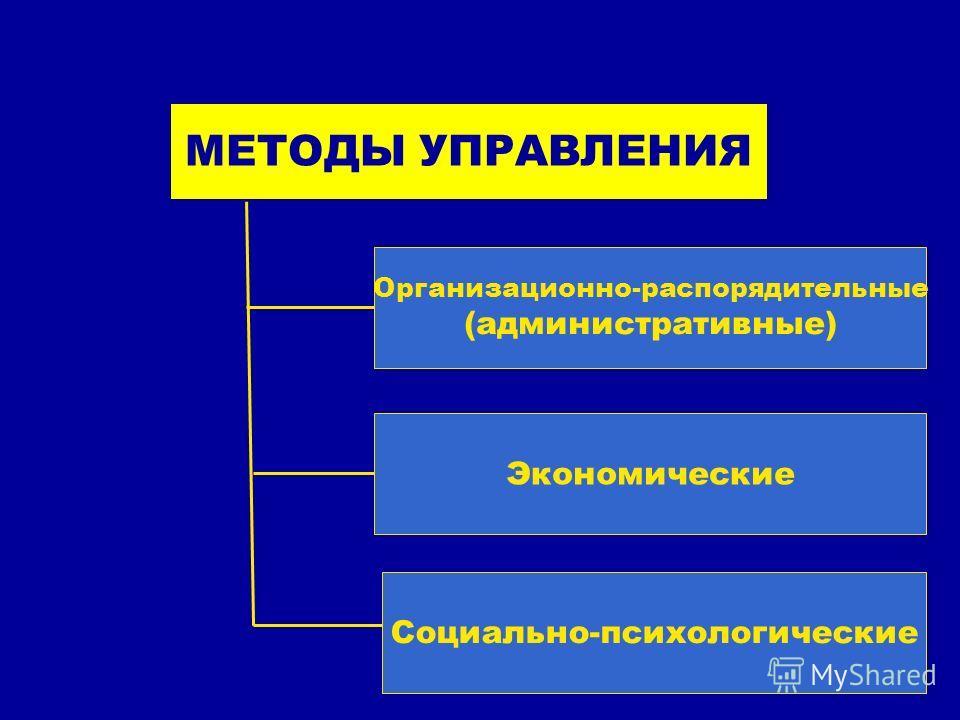 МЕТОДЫ УПРАВЛЕНИЯ Организационно-распорядительные (административные) Экономические Социально-психологические