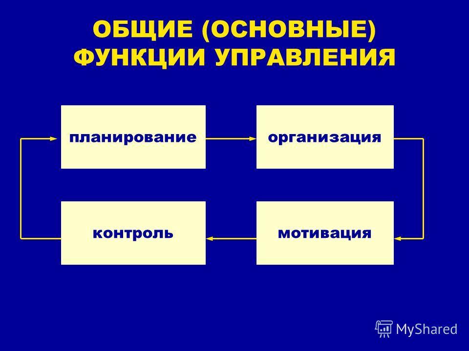 ОБЩИЕ (ОСНОВНЫЕ) ФУНКЦИИ УПРАВЛЕНИЯ планированиеорганизация мотивацияконтроль