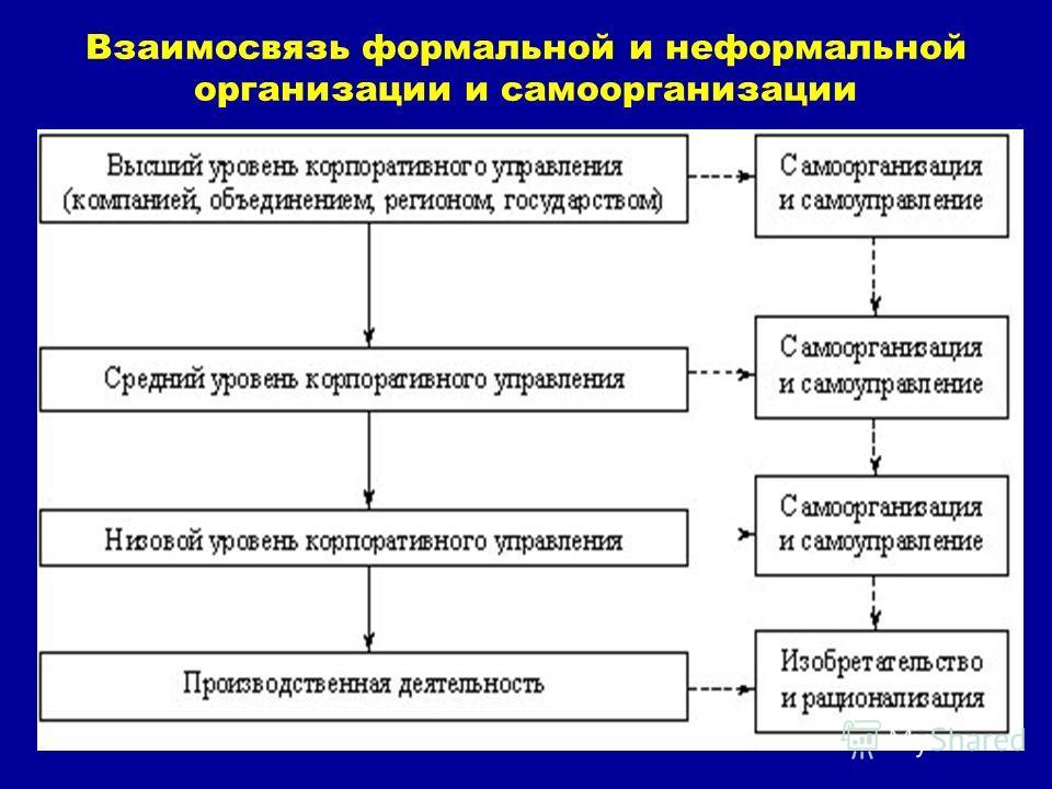 28 Взаимосвязь формальной и неформальной организации и самоорганизации