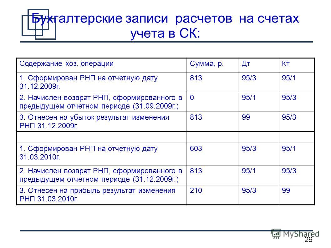 29 Бухгалтерские записи расчетов на счетах учета в СК: Содержание хоз. операцииСумма, р.ДтКт 1. Сформирован РНП на отчетную дату 31.12.2009г. 81395/395/1 2. Начислен возврат РНП, сформированного в предыдущем отчетном периоде (31.09.2009г.) 095/195/3